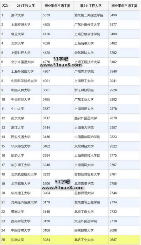 清华大学毕业生以5339/月的工资名列第一,上海交大,复旦大学,北京大学