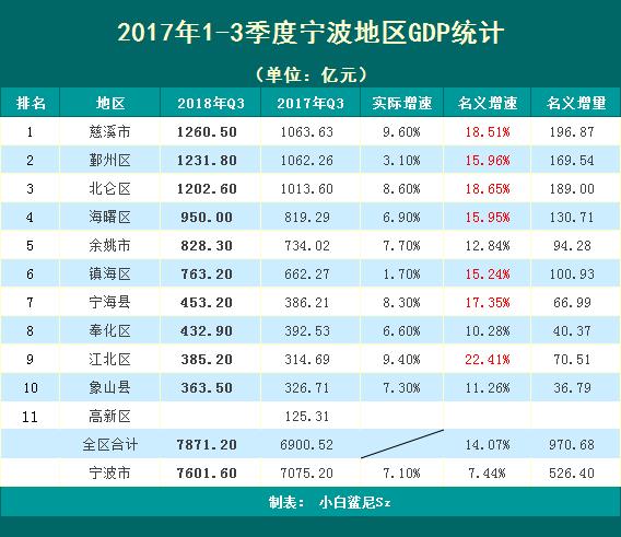 菏泽三季度各区县gdp_2020年一季度三明各区县市GDP最新数据,永安市总量第一,人均第三